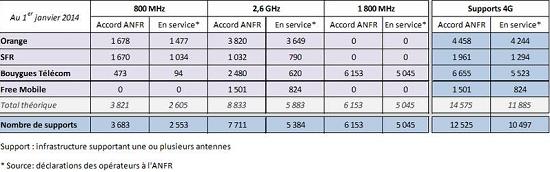 Les chiffres au 1er Janvier de l'observatoire de l'AFNR sur la 4G Anfr0110