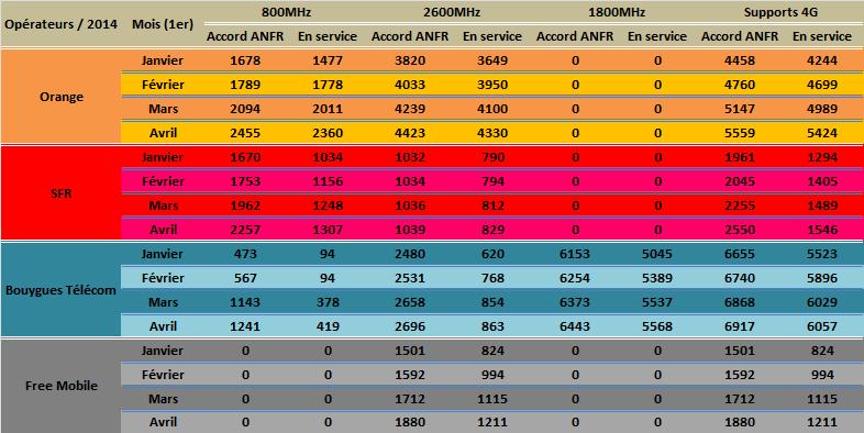 Les chiffres au 1er Avril de l'observatoire de l'ANFR sur la 4G Anfr_a10