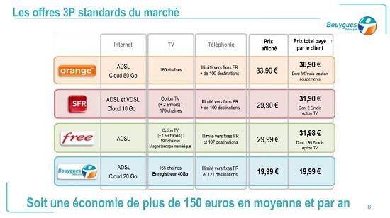 Présentation des premières nouvelles offres Bbox 3P à partir de 19.99€/mois - Page 3 Byt510