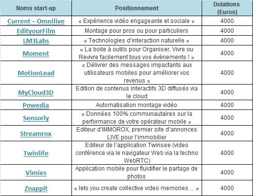 """Challenge  """"La meilleure start-up 4G"""", le résultat et le gagnant REMINIZ Chall411"""