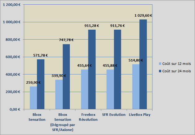 Comparatif des Box premium ADSL/VDSL disponible sur le marché Français Compa111