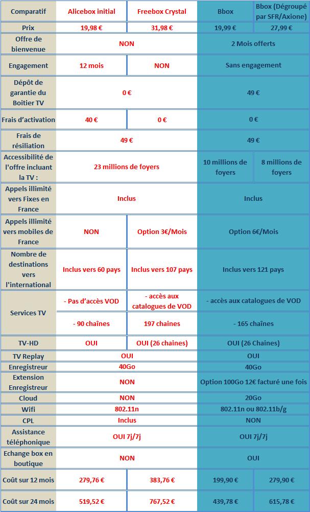 Alice/Free le comparatif pour économiser jusqu'à 327€ avec la Bbox  - Page 3 Compab16