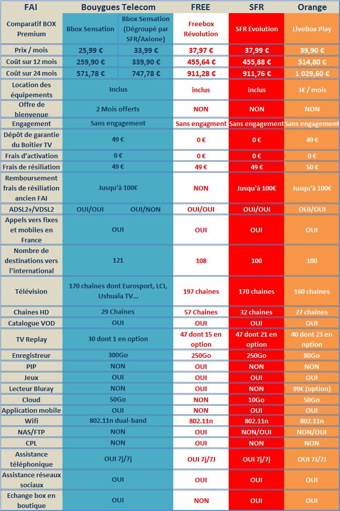 Comparatif des Box premium ADSL/VDSL disponible sur le marché Français Compaf13
