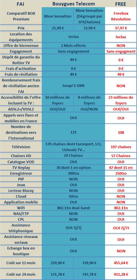 Révolution VS Sensation, jusqu'à 367€ d'économie avec Bouygues Telecom Compap17