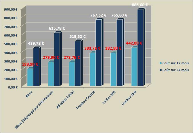 Comparatif des offres et services pour les box standards ADSL des FAI Compas12