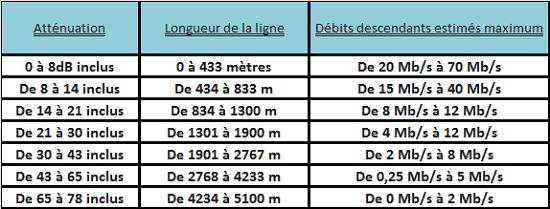 Le 1er guide exclusif du VDSL2 chez Bouygues Telecom Debit10