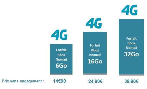 Bbox Nomad 4G:  A partir de 14.90€ bénéficiez de 6Go d' internet mobile 4G Gamme_10