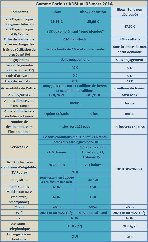 Nouvelles offres ADSL/VDSL Bbox et Bbox Sensation : le récapitulatif - Page 2 Gammeb13