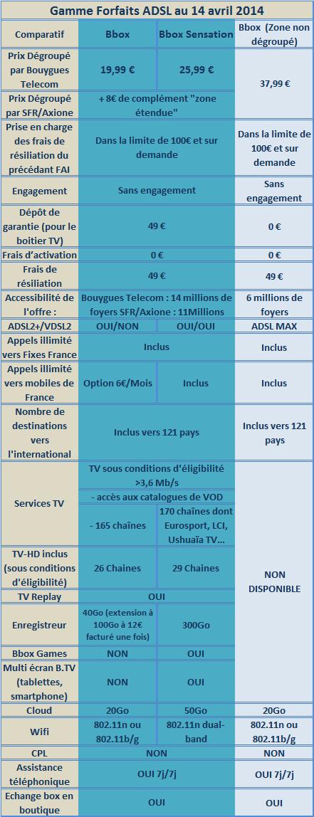 Offres Bbox > ADSL/VDSL particuliers Zone dégroupé & Non dégroupé Gammeb14