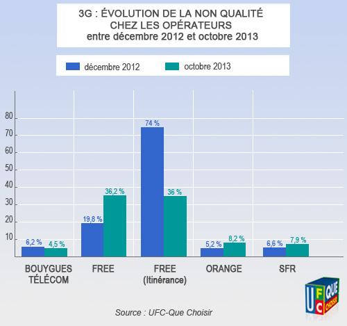 Bouygues Telecom 1er sur la qualité 3G mais l'offre est dégradé selon l'UFC Histo-10