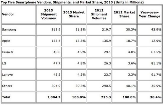 Un Milliard de smartphones et 217 Millions de tablettes vendues en 2013 Idc10