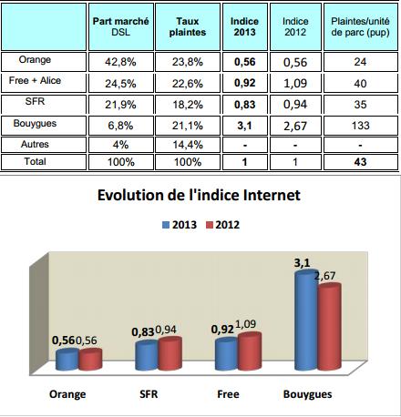 Observatoire 2013 de l'AFUTT : Bouygues Telecom le mauvais élève? Indice10
