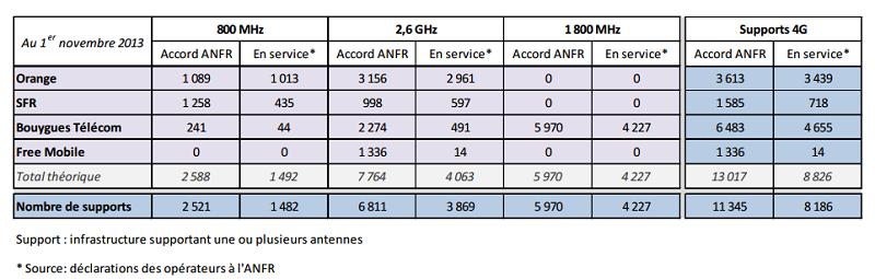 Les chiffres au 1er novembre de l'observatoire de l'AFNR sur la 4G Obs4gn10