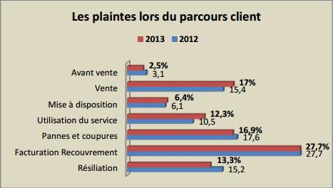 Observatoire 2013 de l'AFUTT : Bouygues Telecom le mauvais élève? Plg10