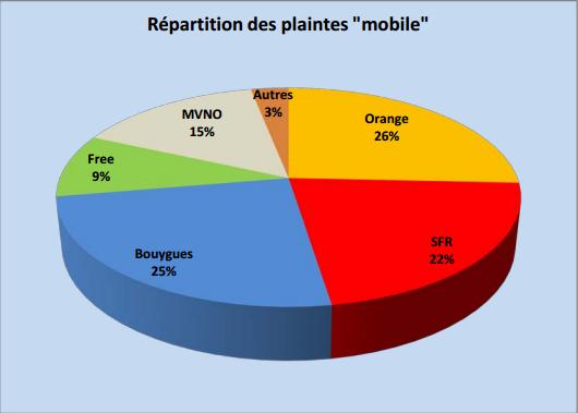 Observatoire 2013 de l'AFUTT : Bouygues Telecom le mauvais élève? Replim10