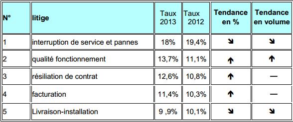 Observatoire 2013 de l'AFUTT : Bouygues Telecom le mauvais élève? Replit10