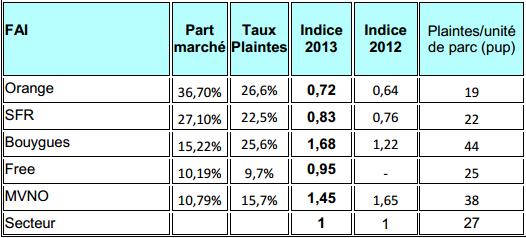 Observatoire 2013 de l'AFUTT : Bouygues Telecom le mauvais élève? Replit11