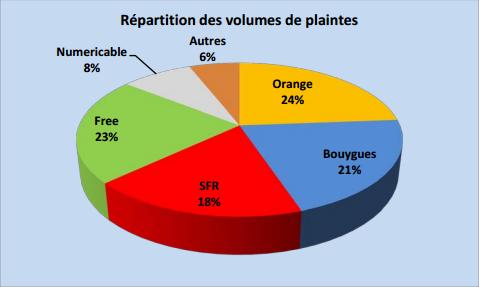 Observatoire 2013 de l'AFUTT : Bouygues Telecom le mauvais élève? Reppli10