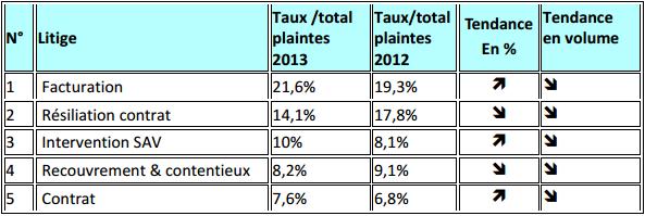 Observatoire 2013 de l'AFUTT : Bouygues Telecom le mauvais élève? Toppli10