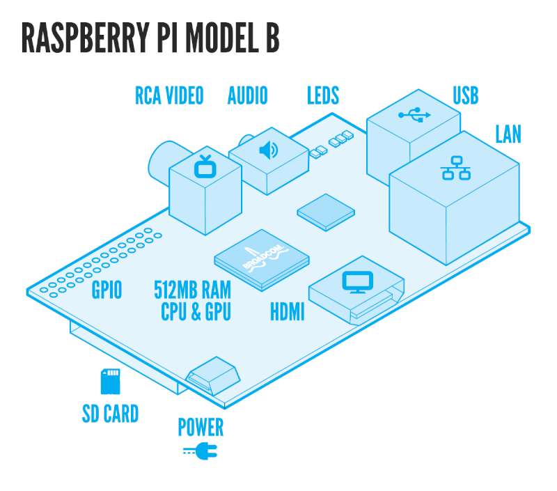 Le RaspBerry Pi 20504010