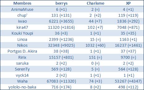 Mise à jour des Pika$$O Berrys10