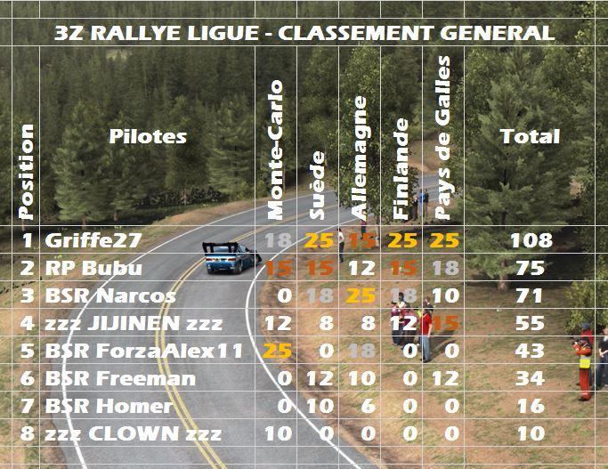 3Z Rallye Ligue / Dirt Genera11