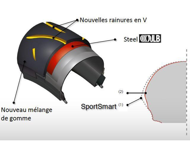 Petit Guide des Pneumatiques & leurs Equivalences Dunlop12