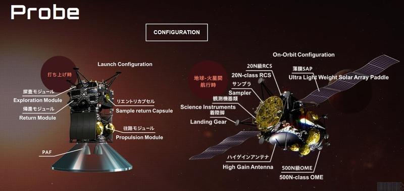 Martian Moons eXploration (MMX) - 2024 Mmx11