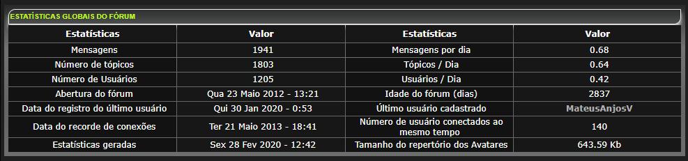 Estatísticas do fórum Estati11