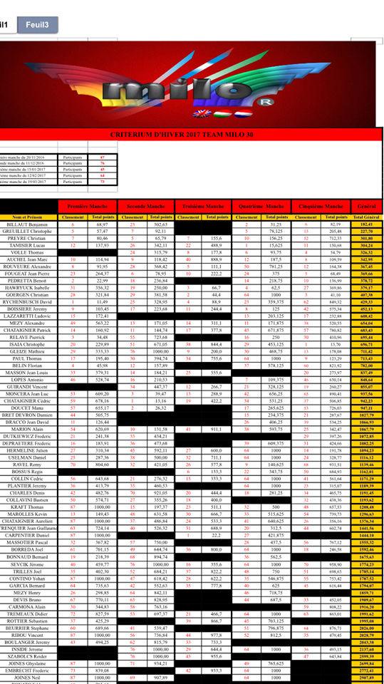 Le Team MILO 30 organise leur 7ème critérium du Gard 17309110