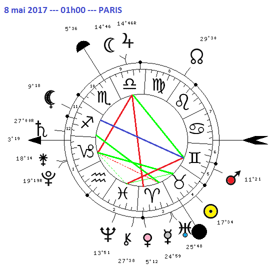 Aspects du mois de Mai 1098-810