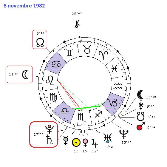 Saturne - Pluton 1982-2020  2738-510