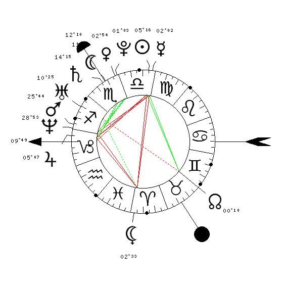 Synastrie  5227-911
