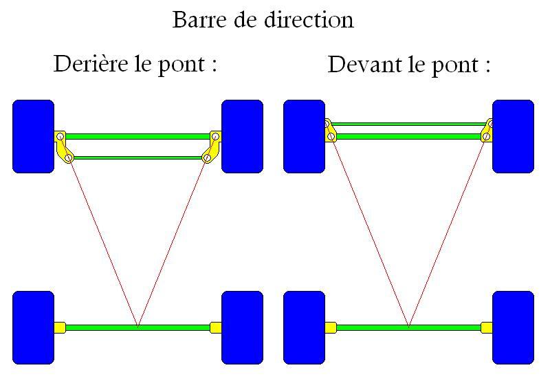 La direction a géometrie variable ou Effet Ackerman Ackerm10