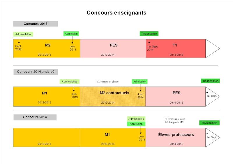 Master 1 MEEF 1er Degré à distance pour rentrée 2014/2015 Concou10
