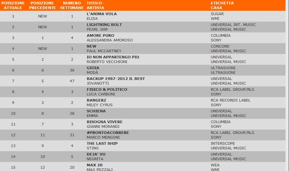 Classifiche di vendita (FIMI, WWA, iTunes)  - Pagina 39 Fimi12