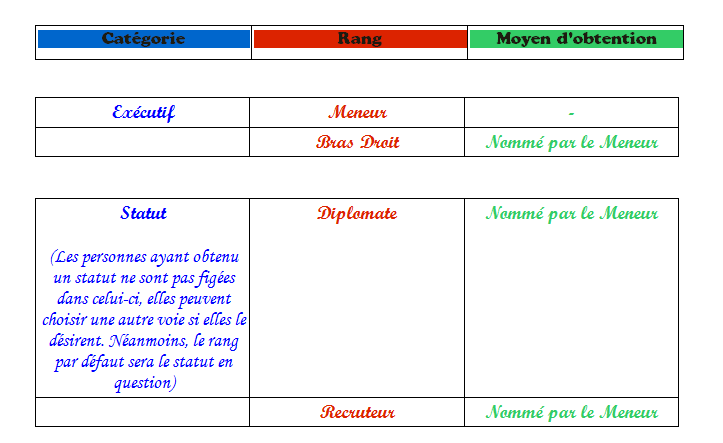 Tableau de rangs. Nvr111