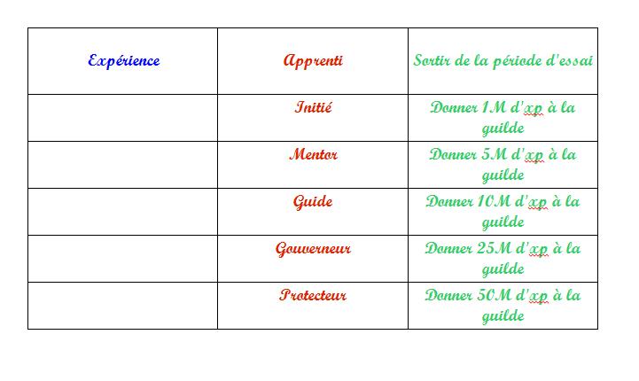 Tableau de rangs. Nvr210