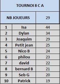 Tournoi 8 Championnat C T810