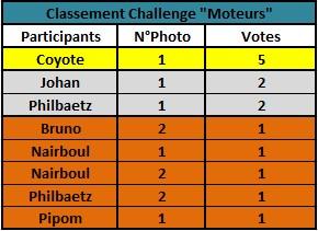 Challenge Photo Auto Passions - Saison 2017 - Page 5 Classe15