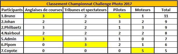 Challenge Photo Auto Passions - Saison 2017 - Page 5 Classe16
