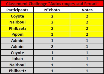 Challenge Photo Auto Passions - Saison 2017 - Page 6 Classe17