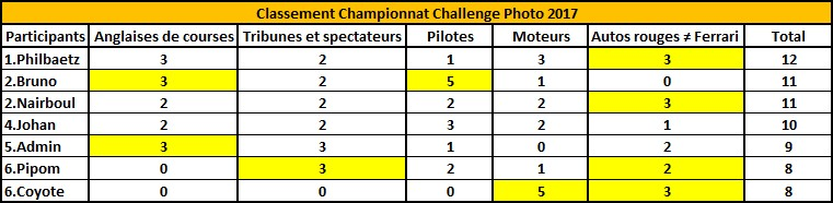 Challenge Photo Auto Passions - Saison 2017 - Page 6 Classe18