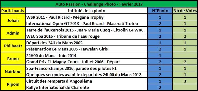 Challenge Photo Auto Passions - Saison 2017 - Page 2 Rysult11