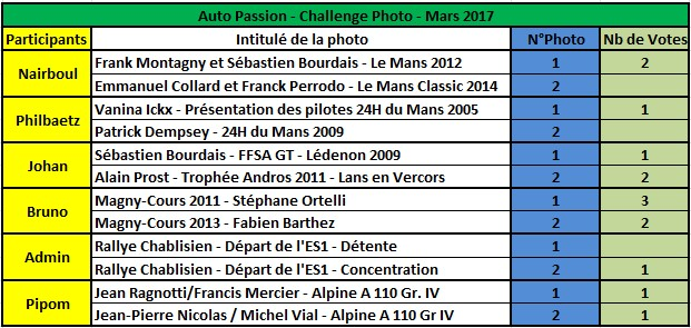 Challenge Photo Auto Passions - Saison 2017 - Page 4 Rysult12
