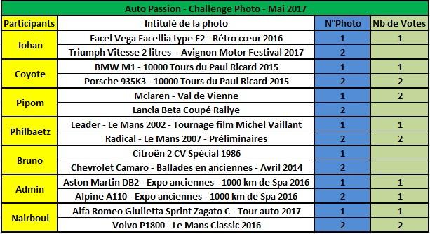 Challenge Photo Auto Passions - Saison 2017 - Page 6 Rysult13