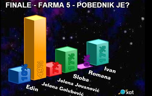 Ko je pobednik Farme 5? Untitl11