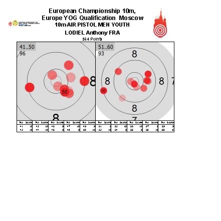 JOJ  et Championnats d'Europe Moscou 2014 Ce_2_a10
