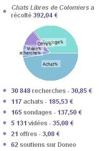 Doneo.org : Recherchez, visionnez, répondez, achetez au profit de notre association - Page 3 Bilan_10