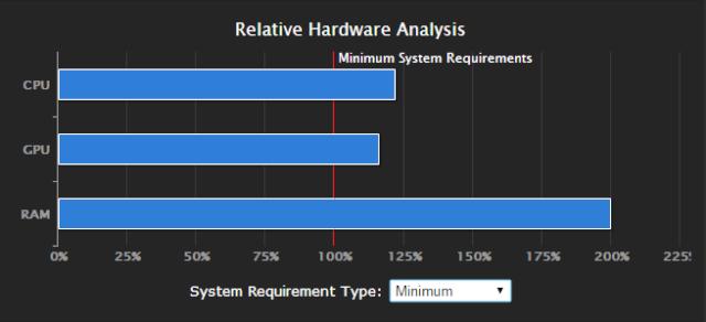 Máy tính của bạn có đáp ứng được cấu hình của game không? 310
